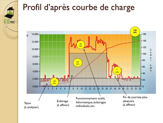 courbe-de-charge